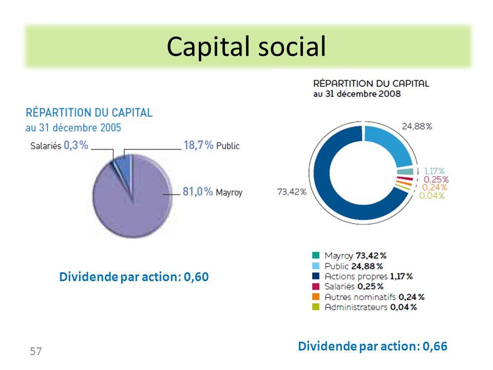 Capital social Dividende par action: 0,60 Dividende par action: 0,66