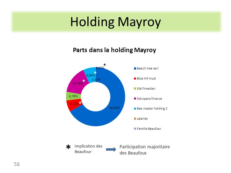 Holding Mayroy * * Participation majoritaire des Beaufour.
