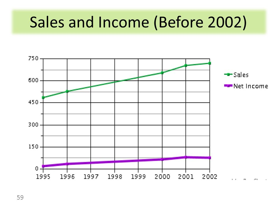 Sales and Income (Before 2002)