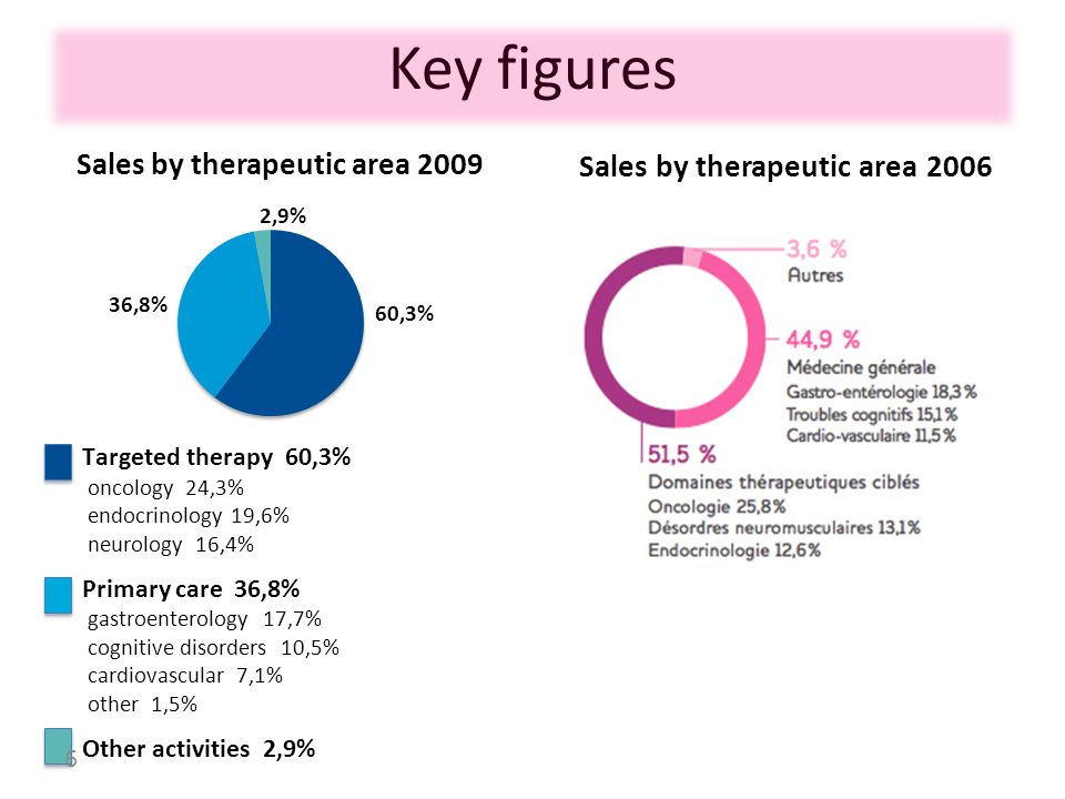 Key figures Sales by therapeutic area 2006
