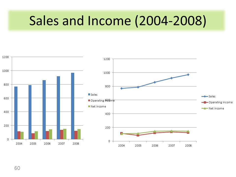 Sales and Income (2004-2008)