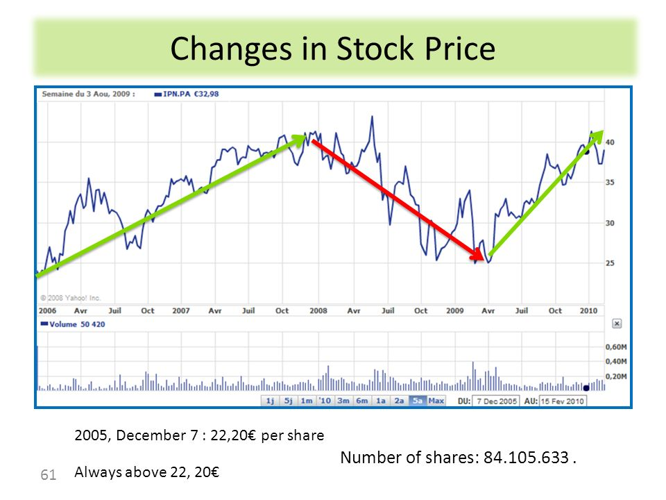 Changes in Stock Price Number of shares: 84.105.633 .