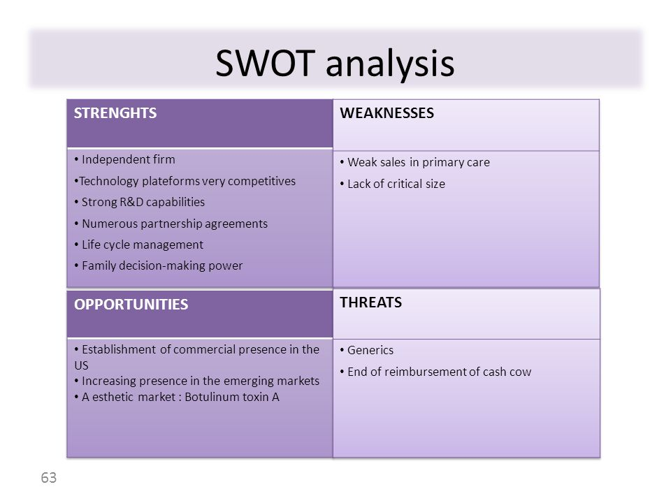 SWOT analysis STRENGHTS WEAKNESSES OPPORTUNITIES THREATS