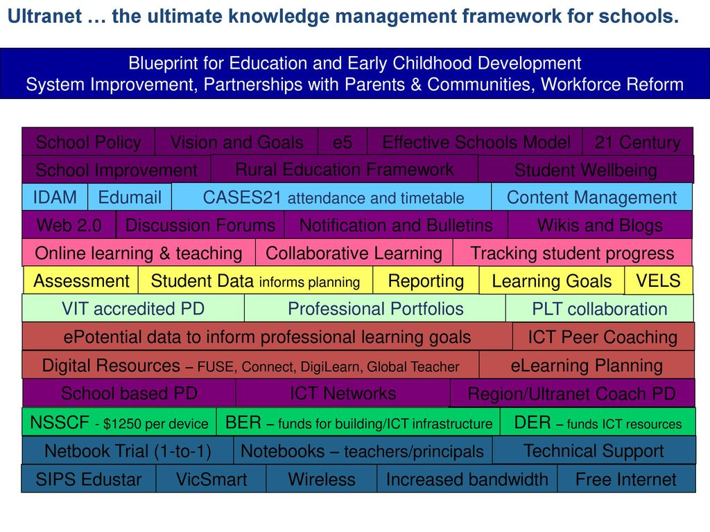 The ultranet january ppt download ultranet the ultimate knowledge management framework for schools malvernweather Gallery