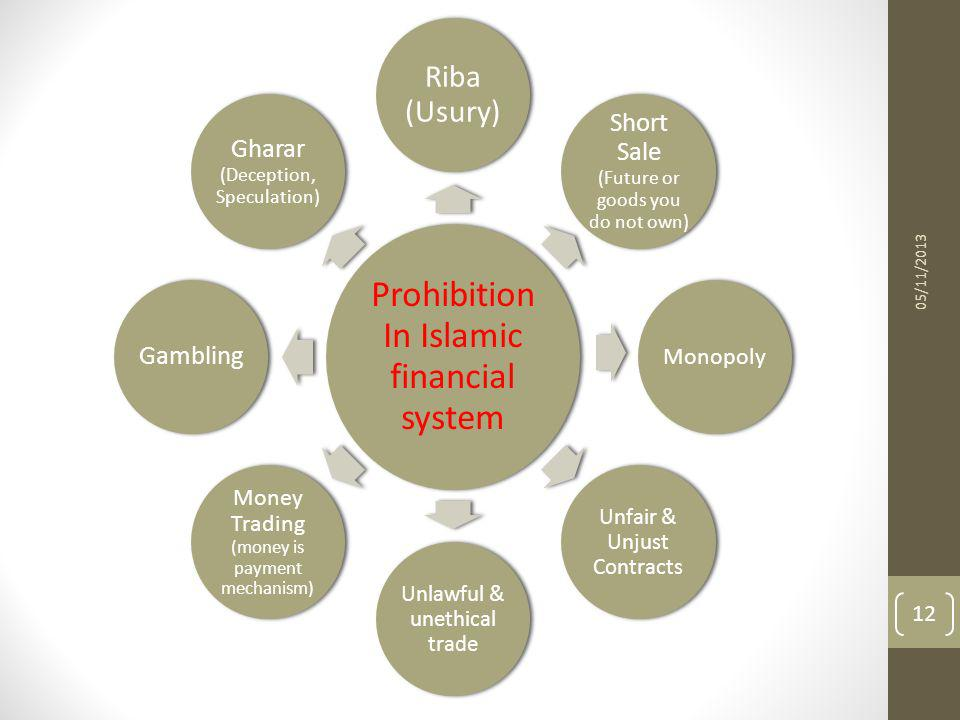 Prohibition In Islamic financial system