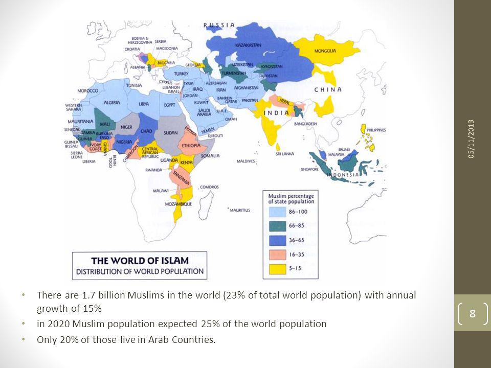in 2020 Muslim population expected 25% of the world population