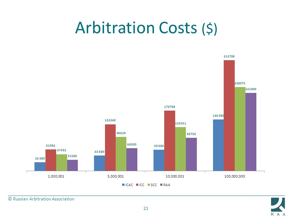 Arbitration Costs ($)