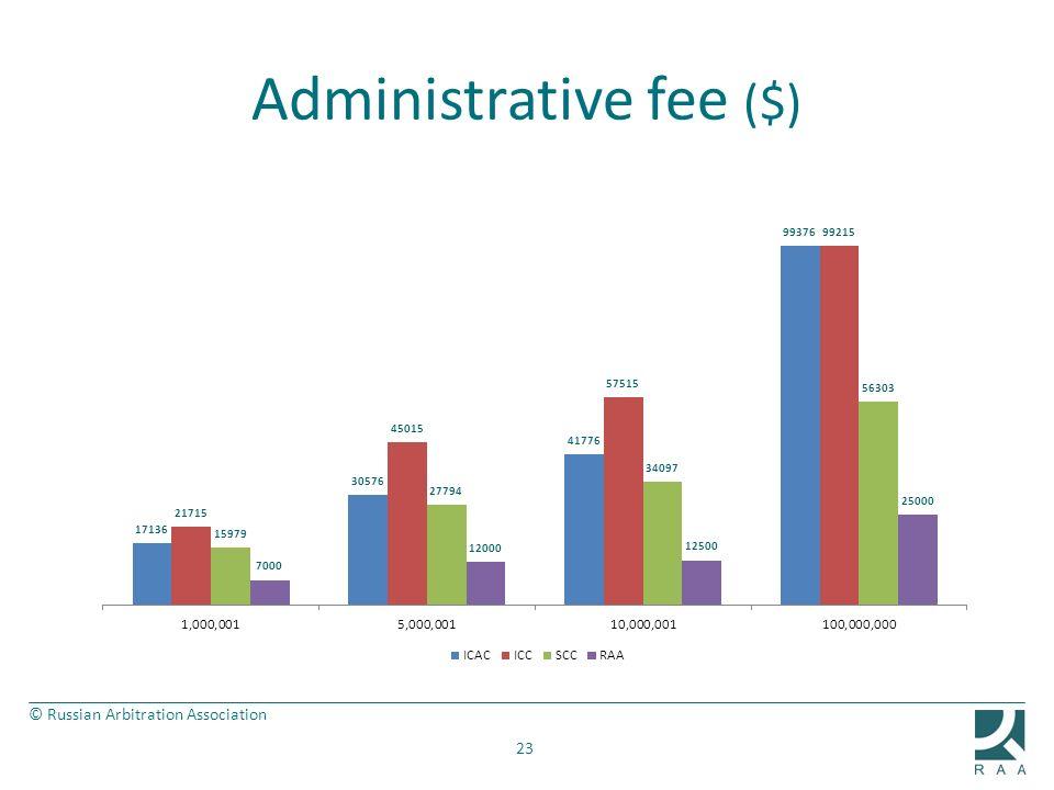 Administrative fee ($)