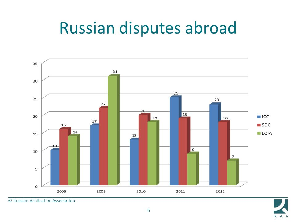 Russian disputes abroad