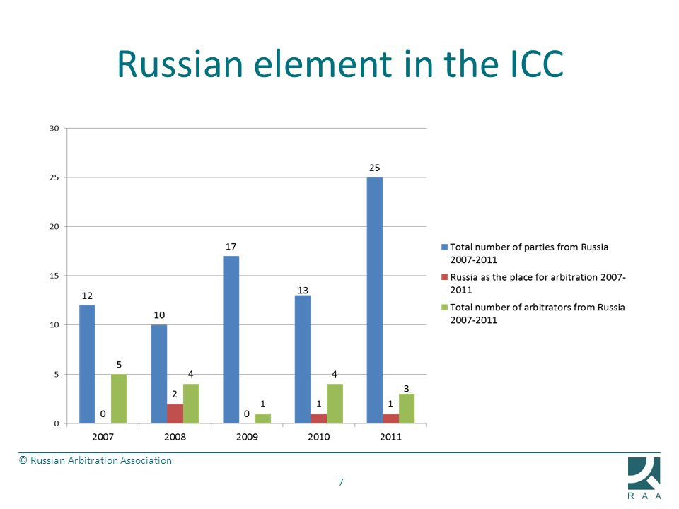 Russian element in the ICC