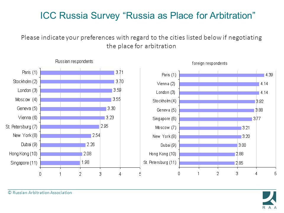 ICC Russia Survey Russia as Place for Arbitration