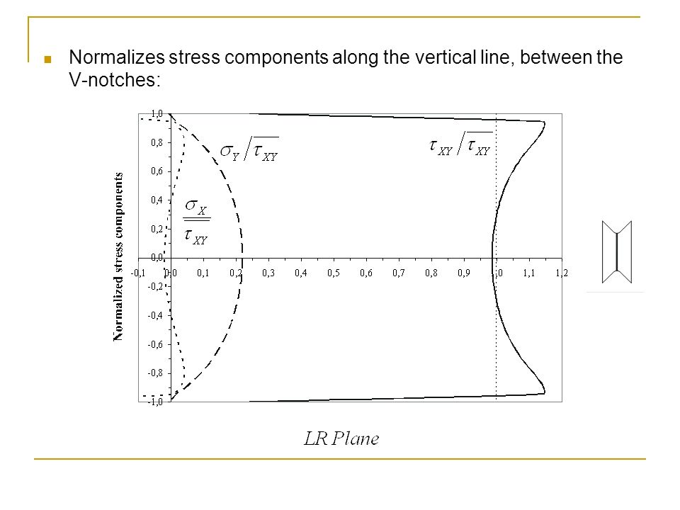 Normalizes stress components along the vertical line, between the V-notches: