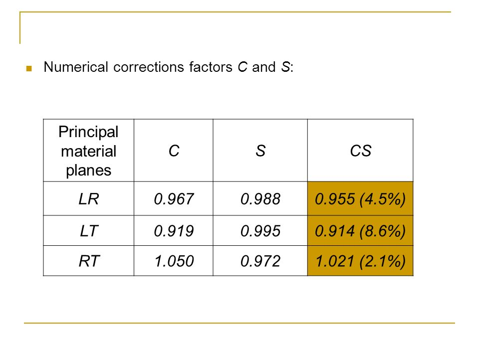 Principal material planes C S CS LR 0.967 0.988 0.955 (4.5%) LT 0.919