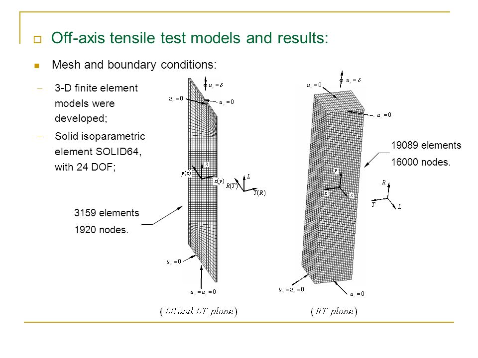 Off-axis tensile test models and results:
