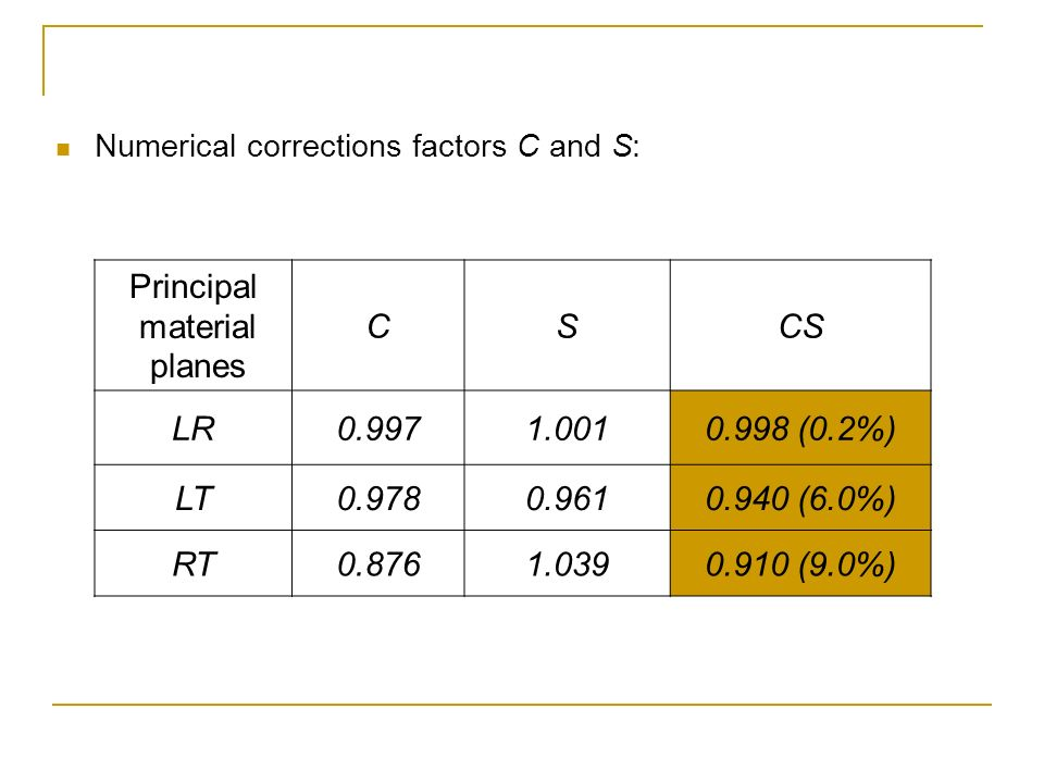 Principal material planes
