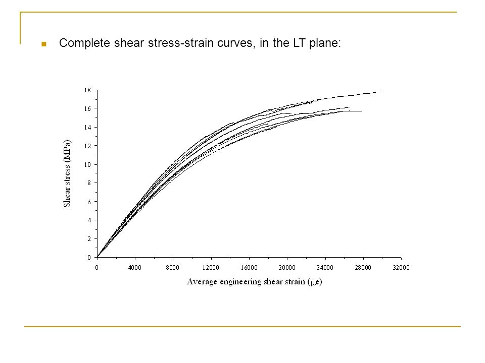 Complete shear stress-strain curves, in the LT plane: