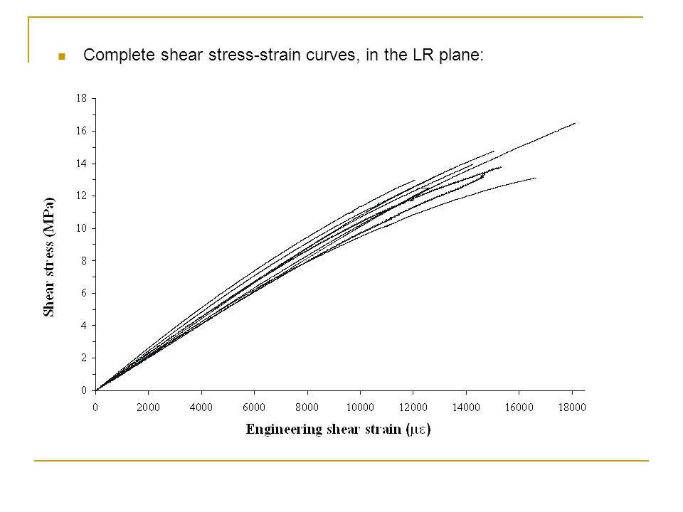 Complete shear stress-strain curves, in the LR plane: