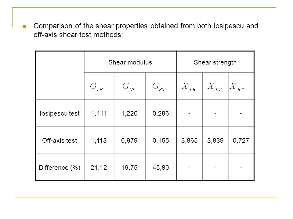 Comparison of the shear properties obtained from both Iosipescu and off-axis shear test methods: