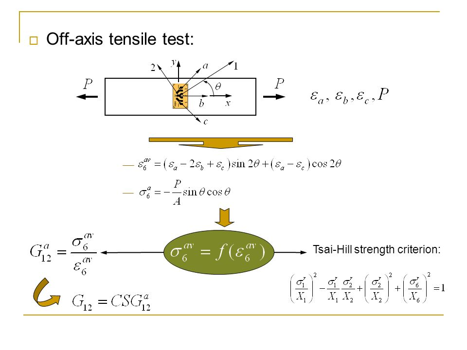 Off-axis tensile test: