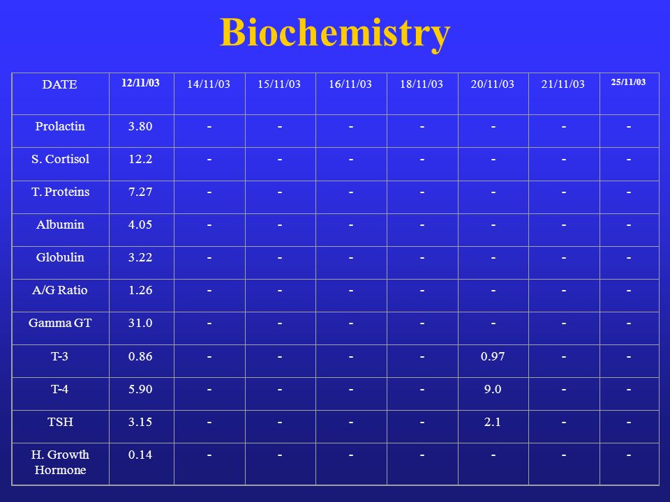 Biochemistry DATE Prolactin 3.80 - S. Cortisol 12.2 T. Proteins 7.27