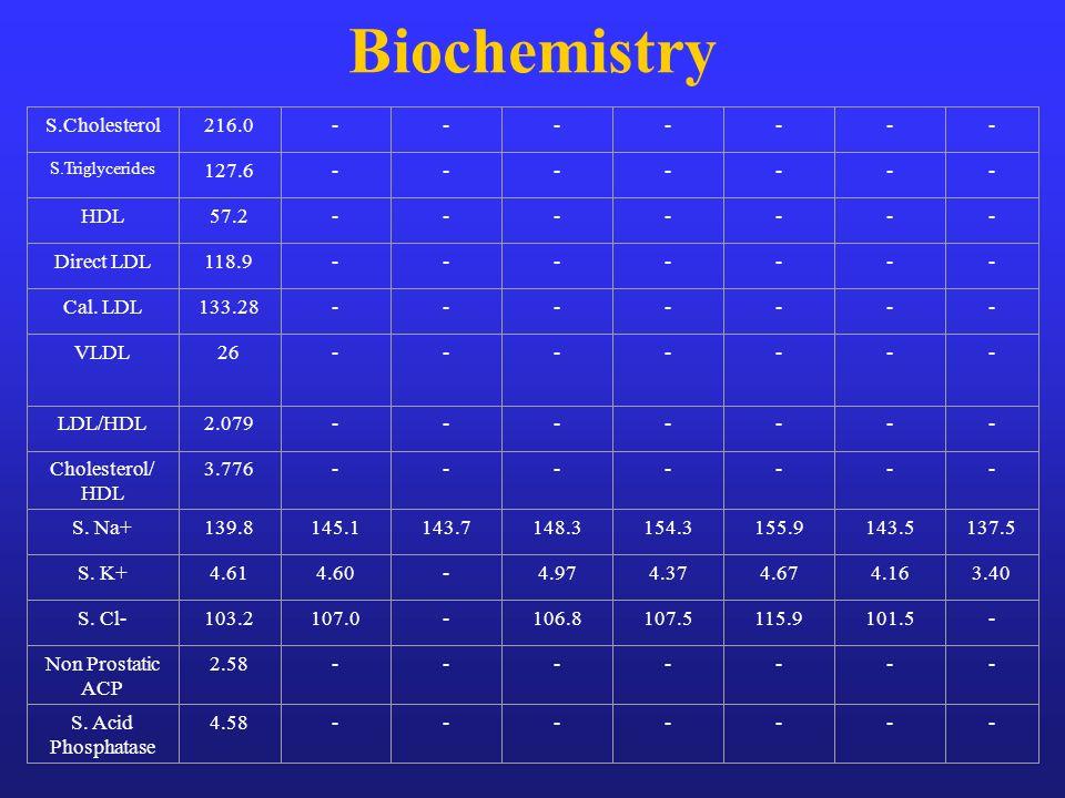 Biochemistry S.Cholesterol 216.0 - 127.6 HDL 57.2 Direct LDL 118.9