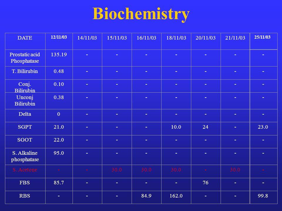 Biochemistry DATE 14/11/03 15/11/03 16/11/03 18/11/03 20/11/03