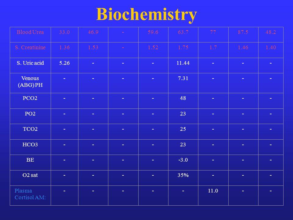 Biochemistry Blood Urea 33.0 46.9 - 59.6 63.7 77 87.5 48.2
