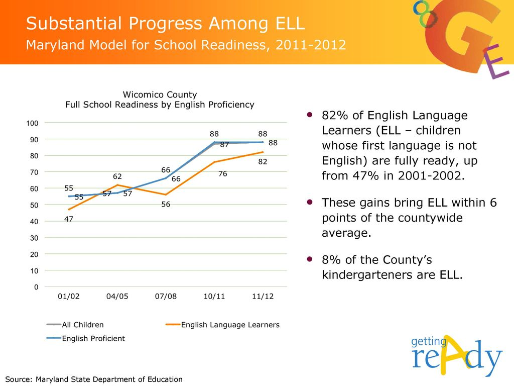 Substantial Progress Among ELL Maryland Model for School Readiness,