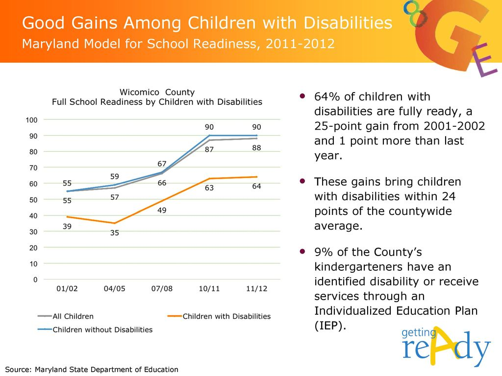 Good Gains Among Children with Disabilities Maryland Model for School Readiness,