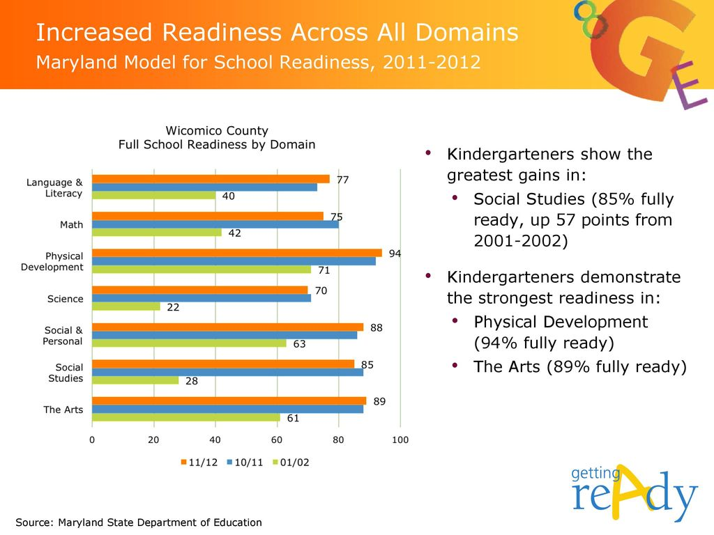 Increased Readiness Across All Domains Maryland Model for School Readiness,