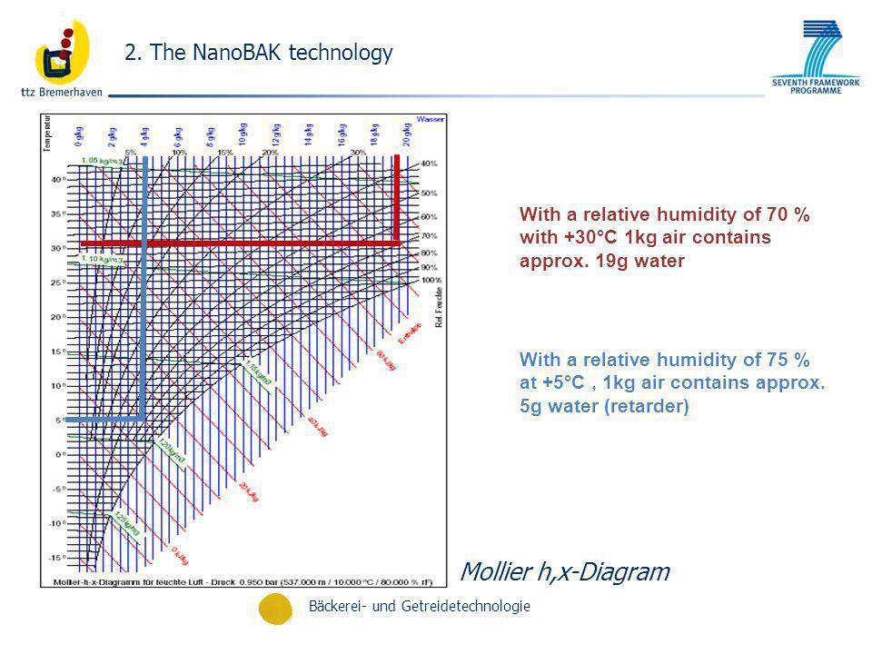 Mollier h,x-Diagram 2. The NanoBAK technology