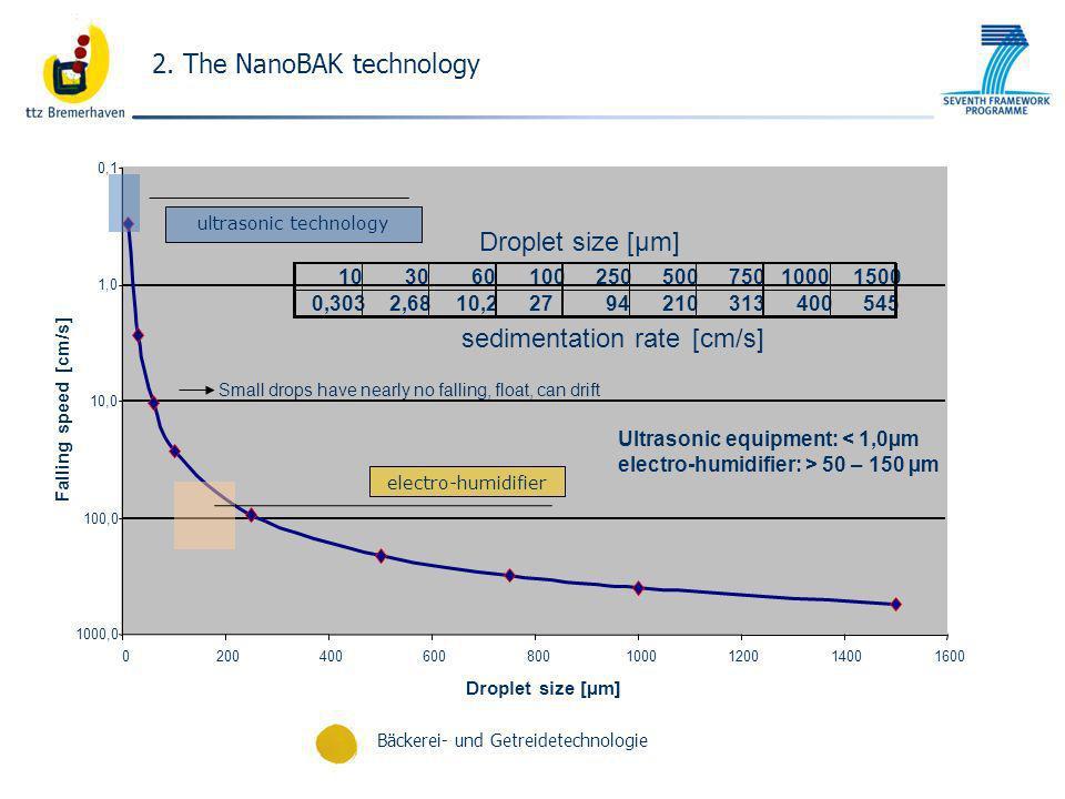 2. The NanoBAK technology