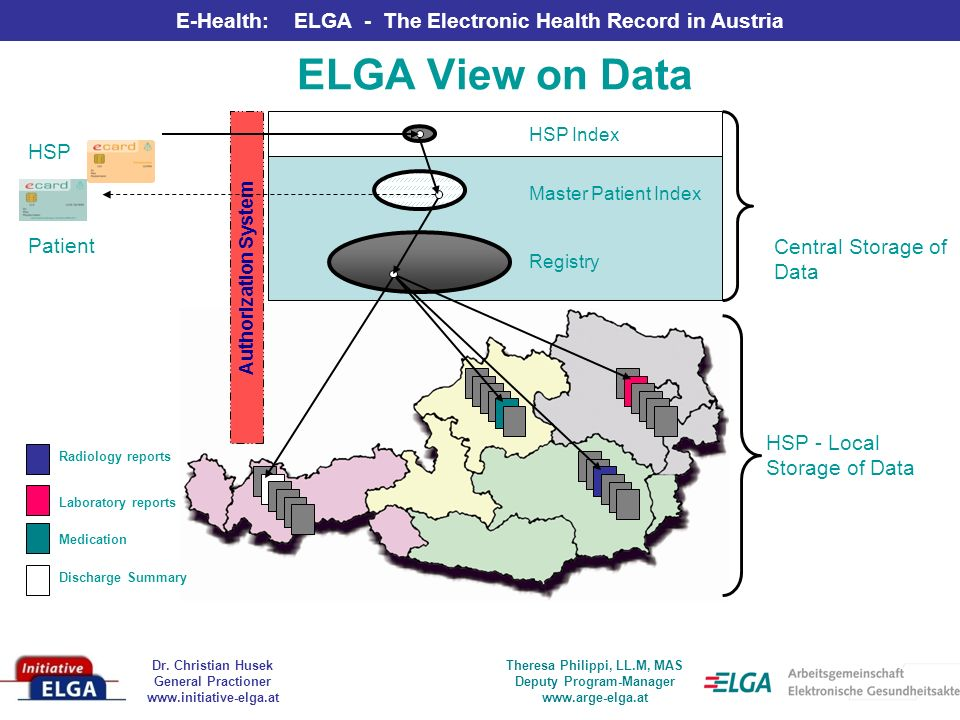 ELGA View on Data HSP Patient Central Storage of Data HSP - Local