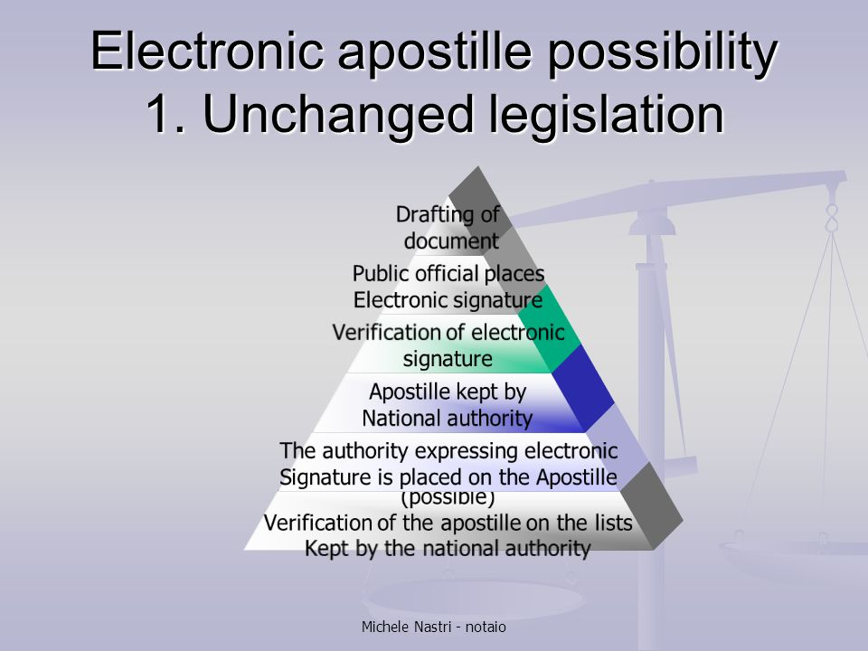 Electronic apostille possibility 1. Unchanged legislation