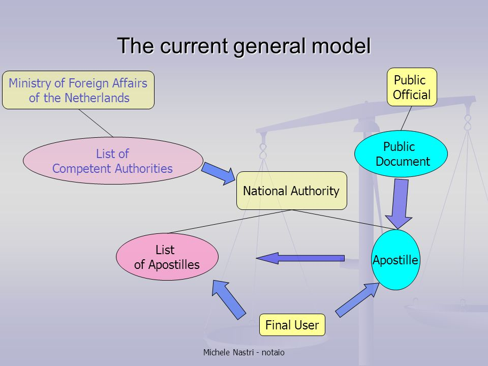 The current general model
