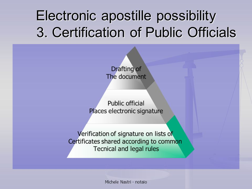 Electronic apostille possibility 3. Certification of Public Officials