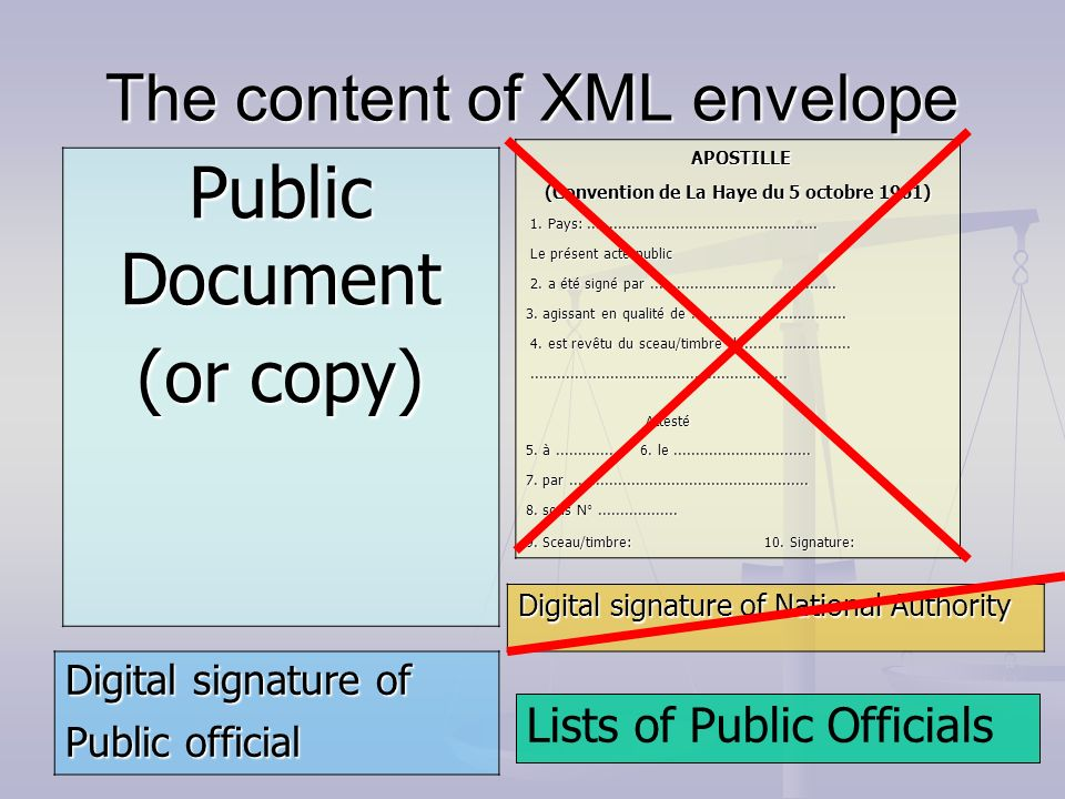 The content of XML envelope