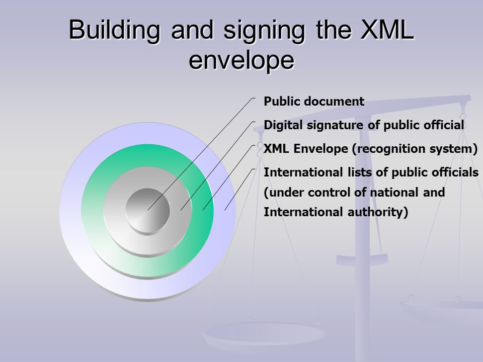 Building and signing the XML envelope