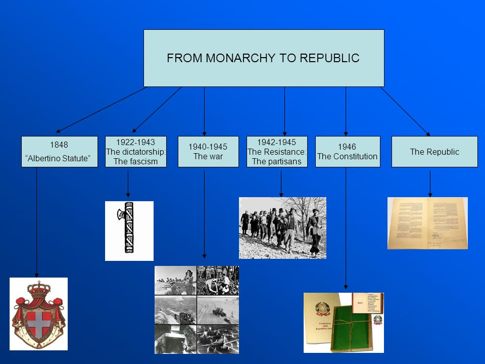 FROM MONARCHY TO REPUBLIC