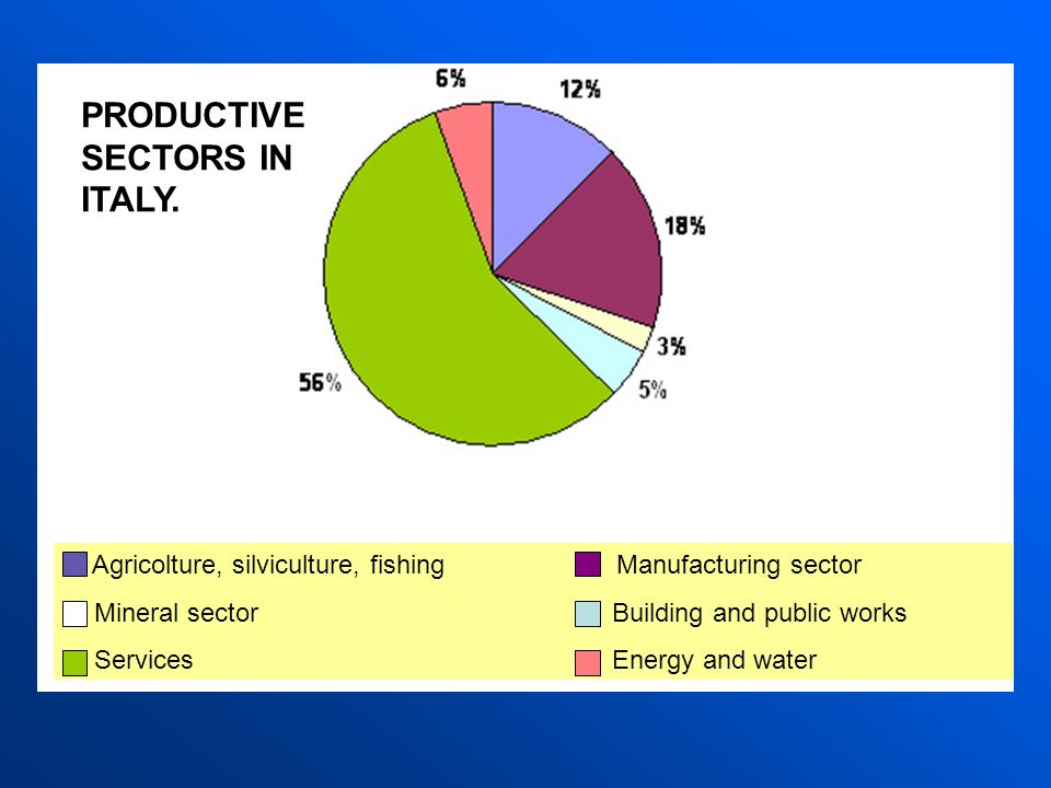 PRODUCTIVE SECTORS IN ITALY.
