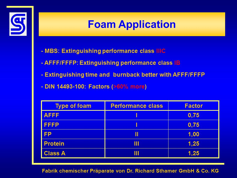 Foam Application - MBS: Extinguishing performance class IIIC
