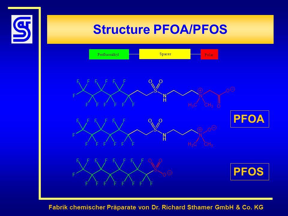 Structure PFOA/PFOS PFOA PFOS