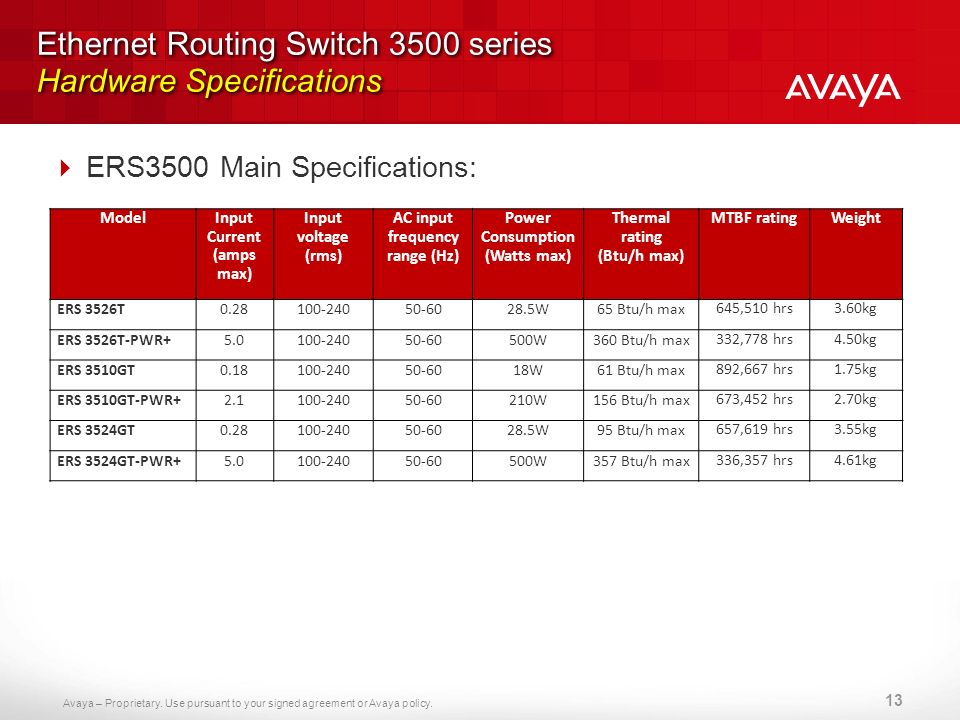 Ethernet Routing Switch 3500 series Hardware Specifications