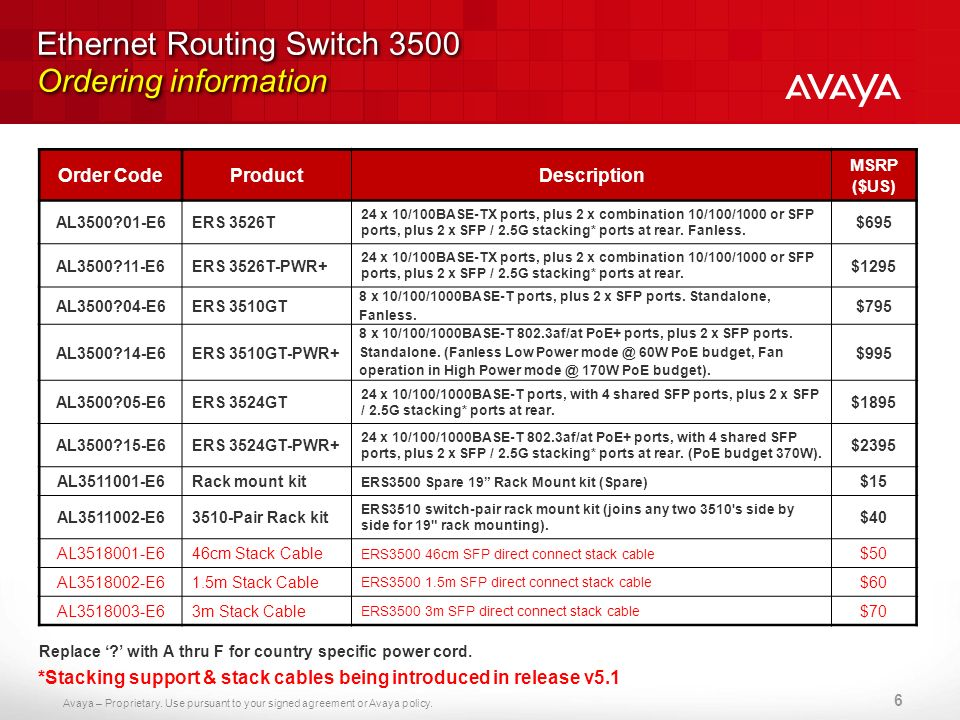Ethernet Routing Switch 3500 Ordering information
