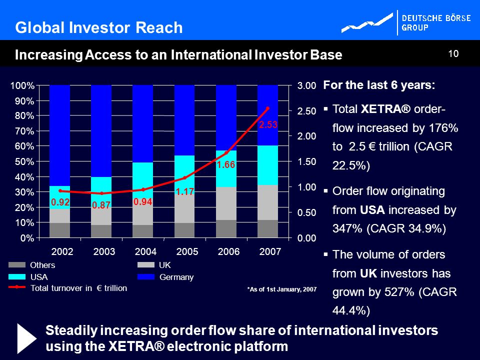 Total turnover in € trillion