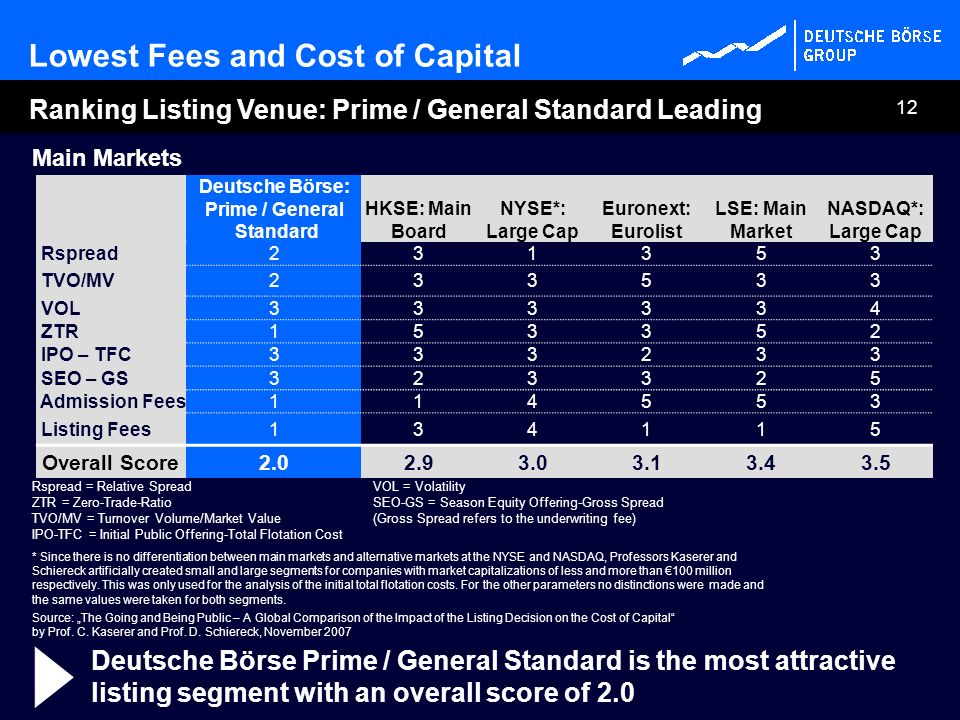 Prime / General Standard