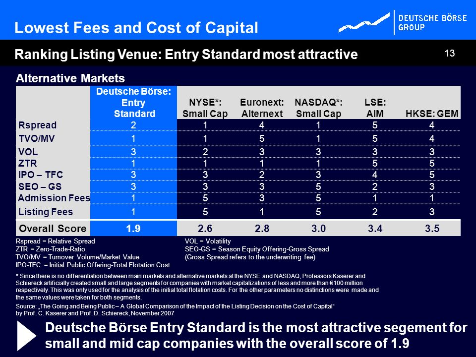 Lowest Fees and Cost of Capital