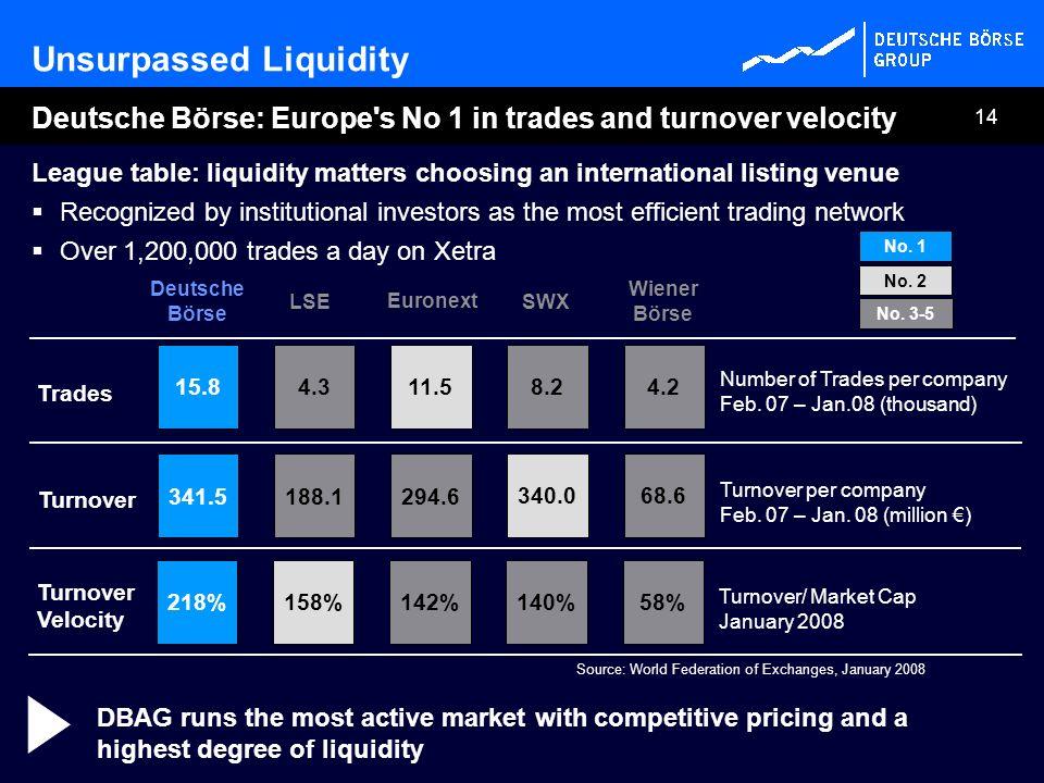 Unsurpassed Liquidity