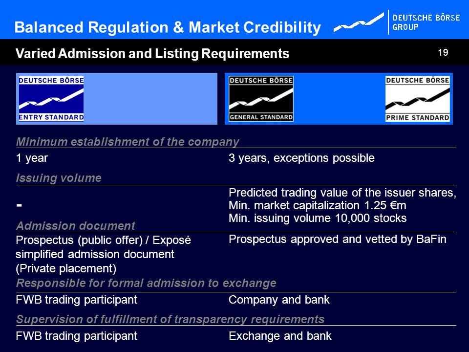 - Balanced Regulation & Market Credibility