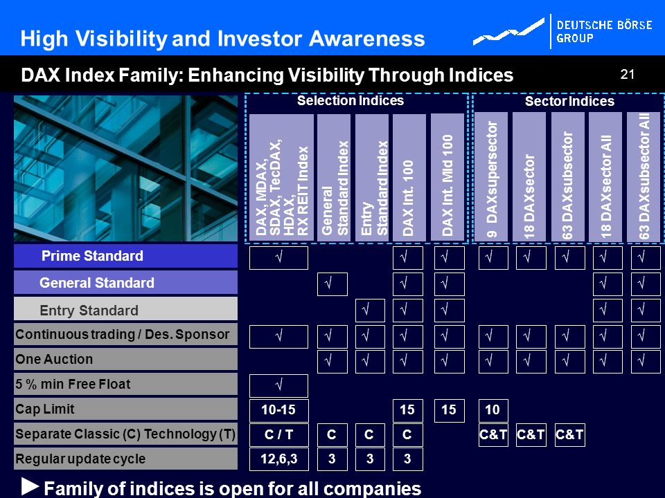 High Visibility and Investor Awareness